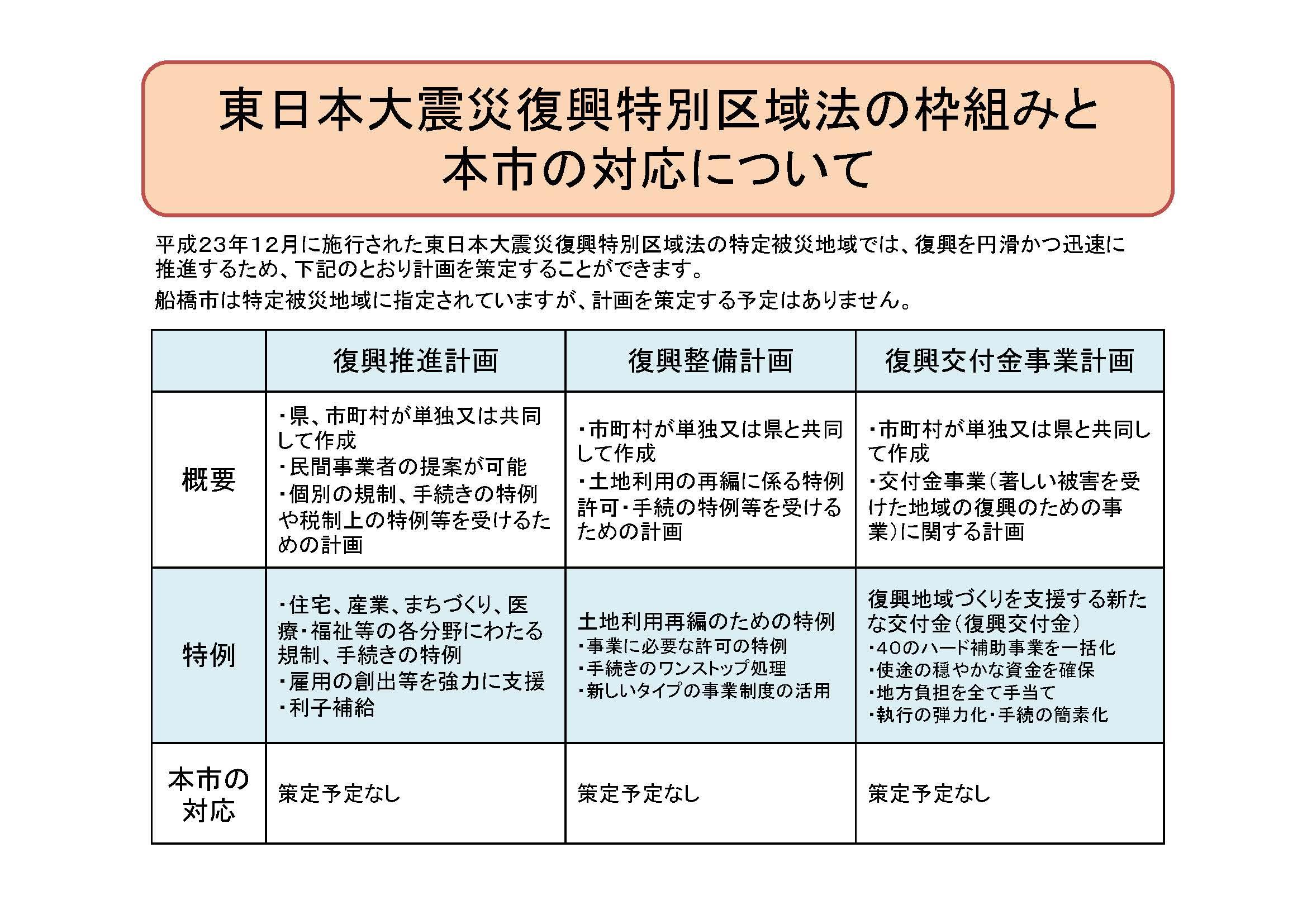 船橋市の東日本大震災復興特別区域法への対応について